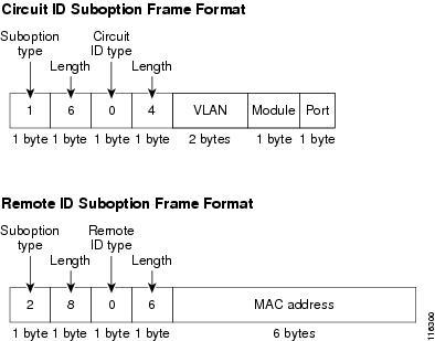 Настройка option 82 на ES3528M и Dhcpd