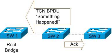 Блокировка BPDU на портах ES3528M